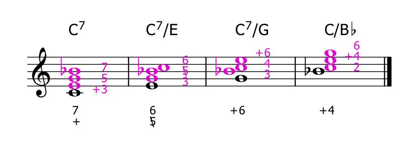 Progresiones armonicas